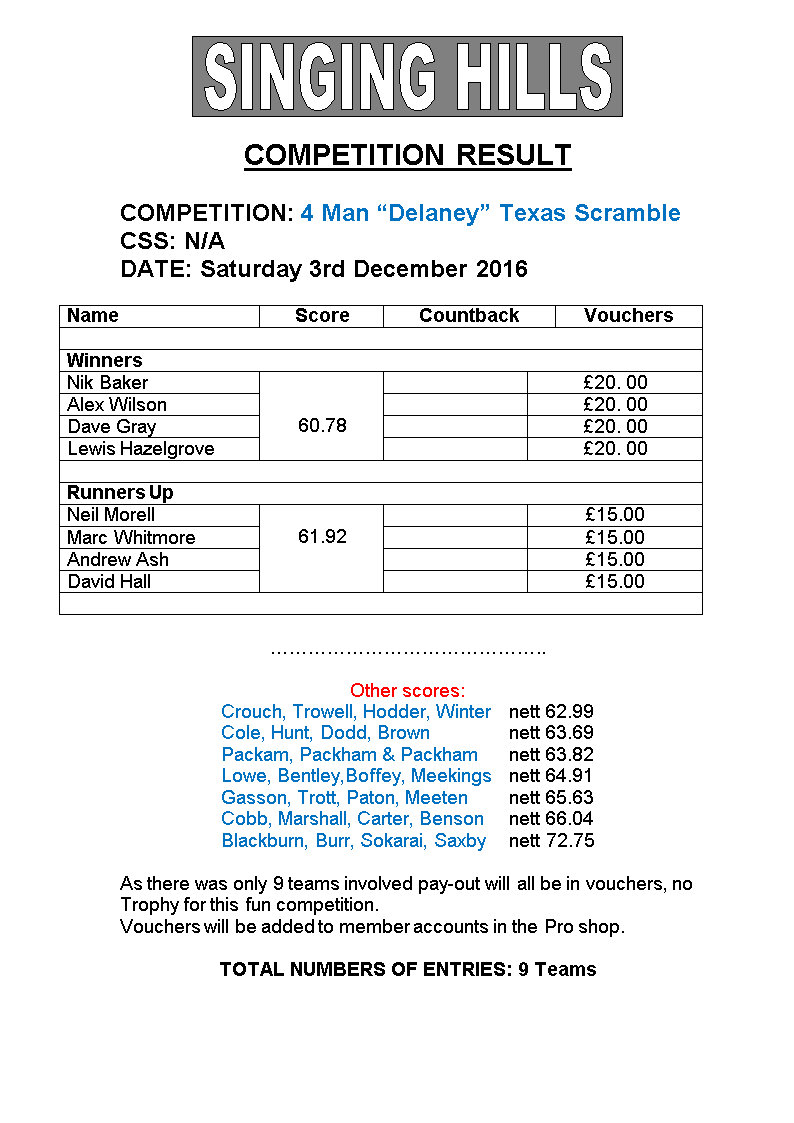 Four MAN DelaneyTEXAS SCRAMBLE Dec2016results