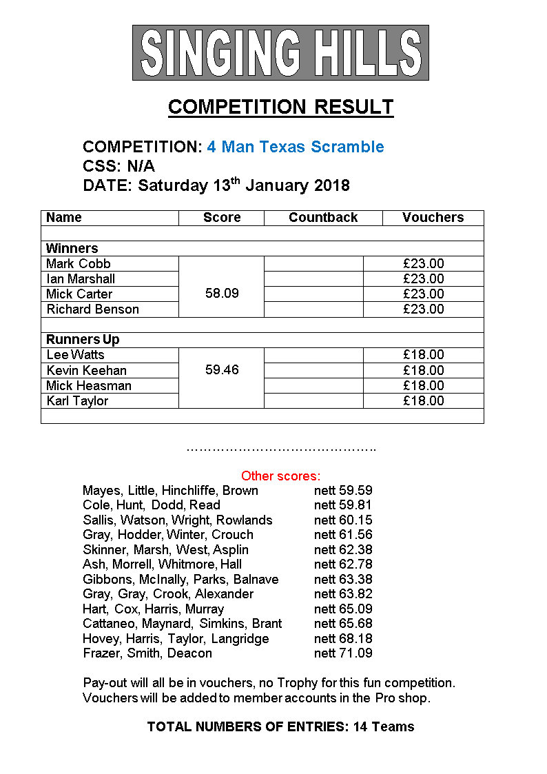 Four MAN TEXAS SCRAMBLE Jan2018results