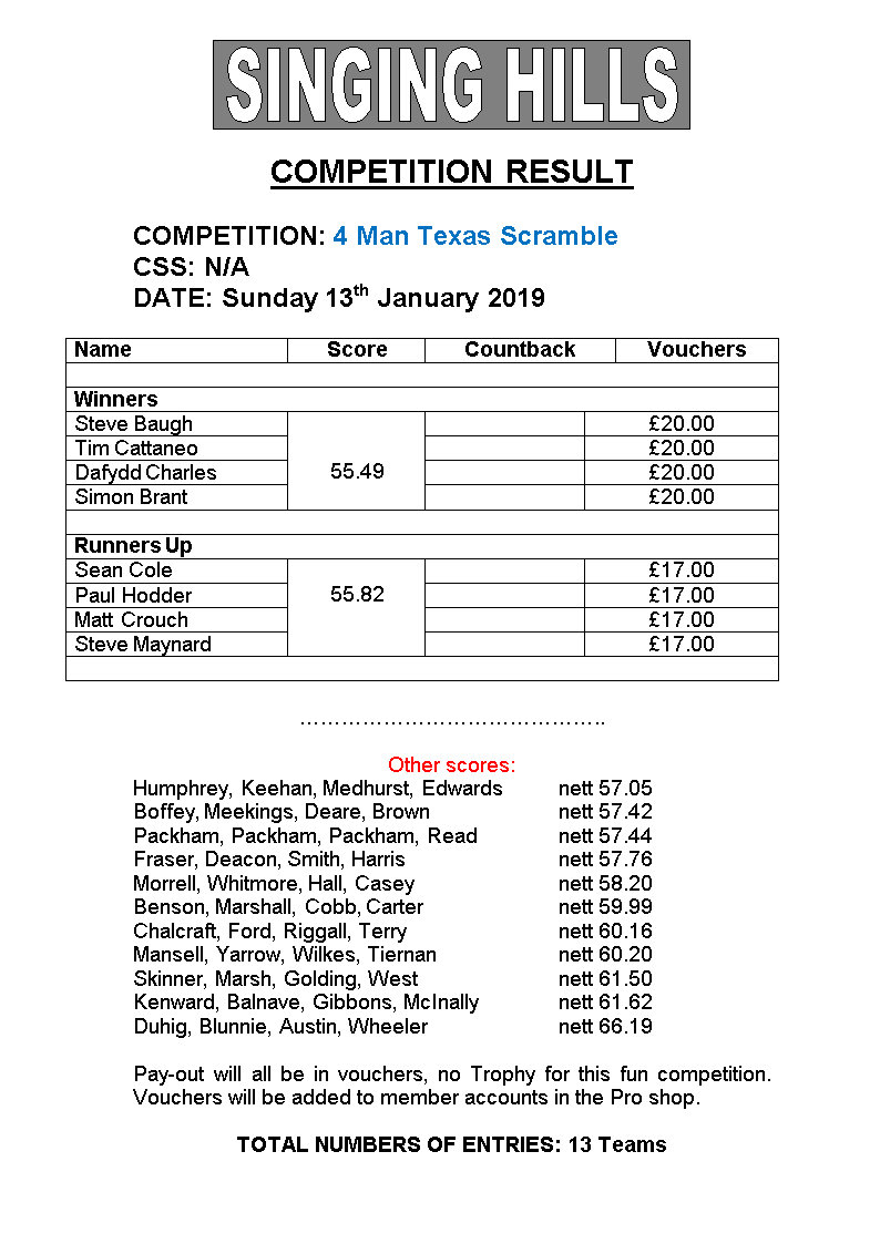 Four MAN TEXAS SCRAMBLE Jan2019results