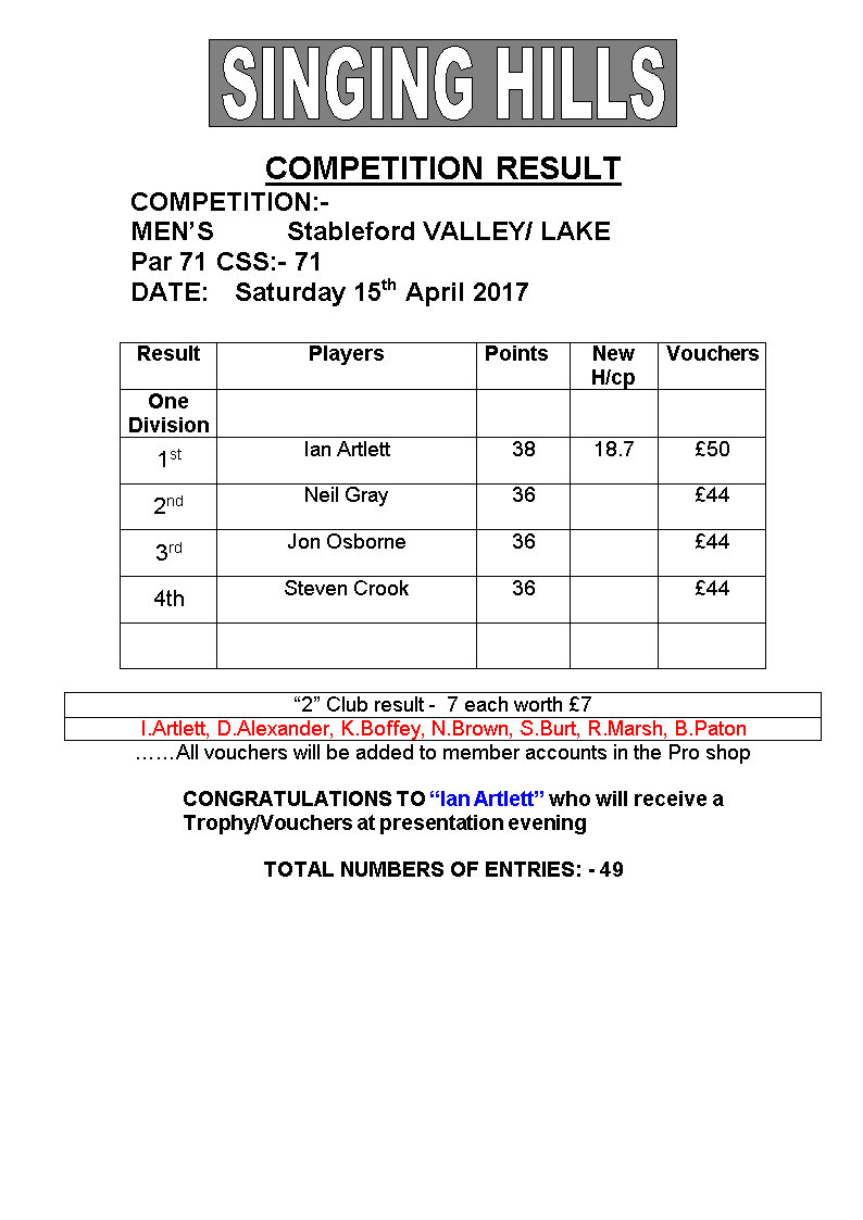 Mens April 15th stableford 2017 result