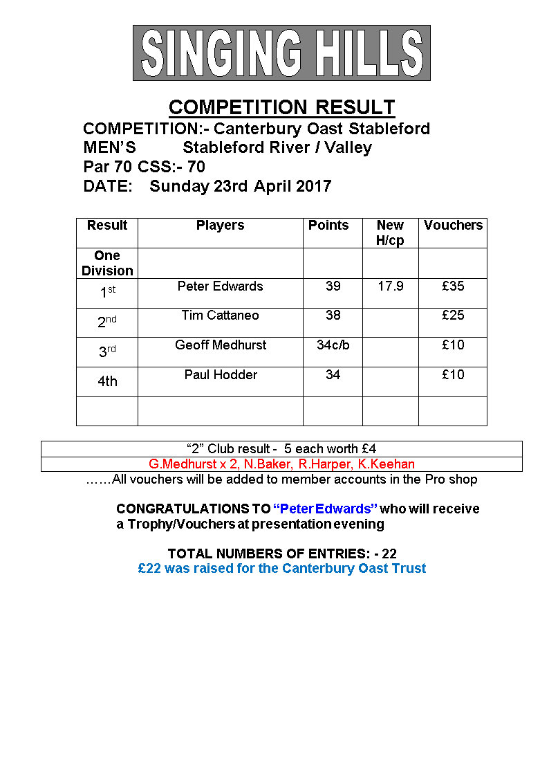 Mens April 23rd Canterbury Oast stableford 2017 result