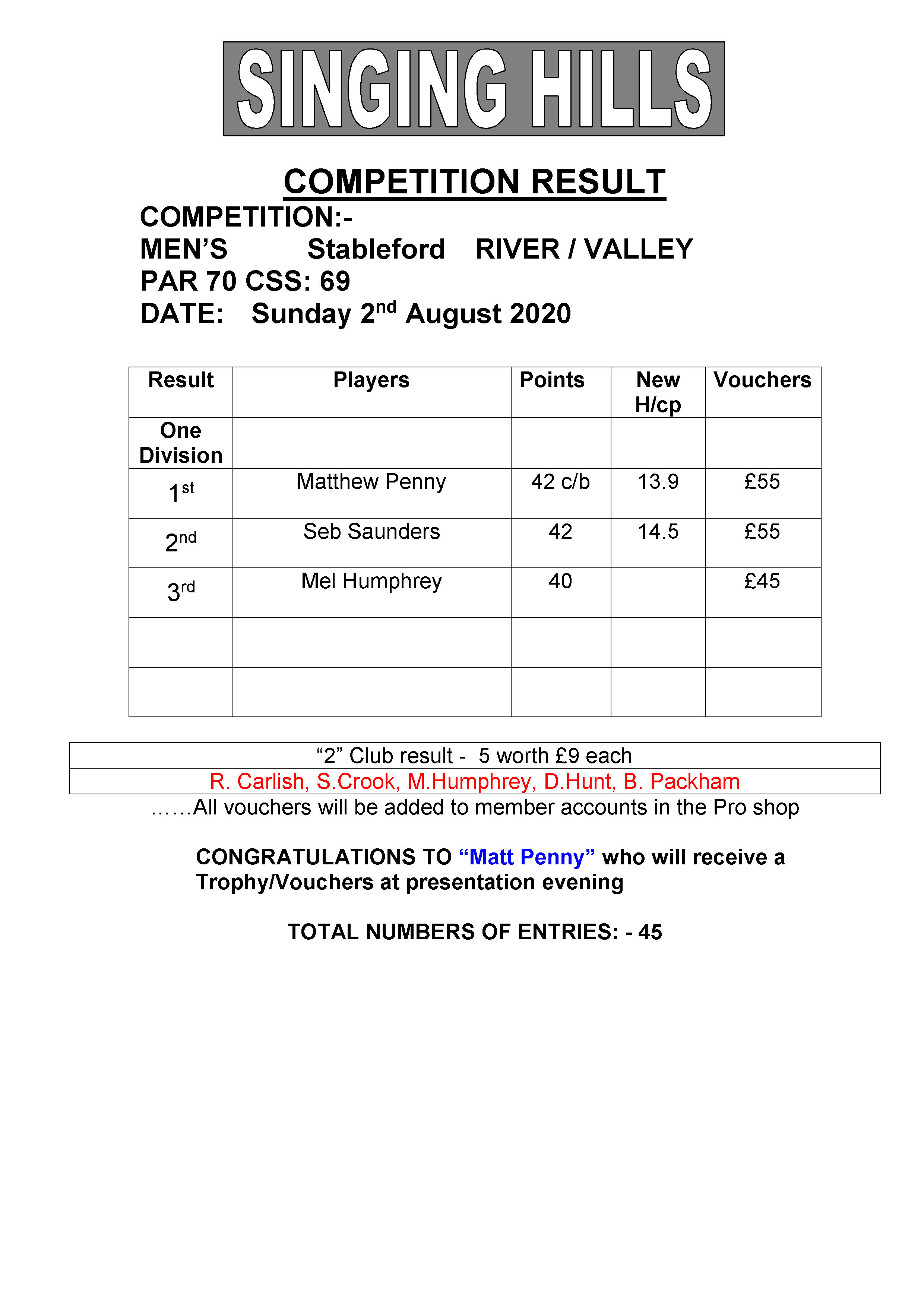 Mens August stableford 020820 result