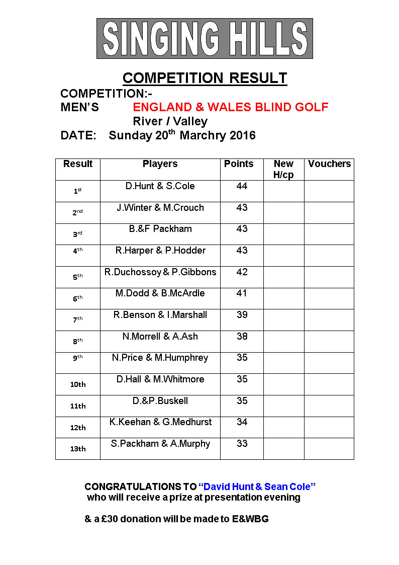 Mens EWBG stableford 2016 result