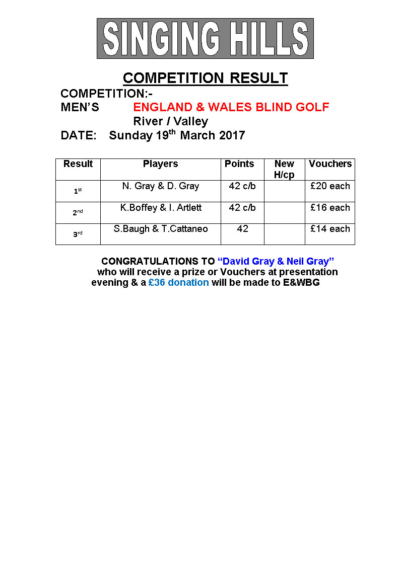 Mens EWBG stableford 2017 result