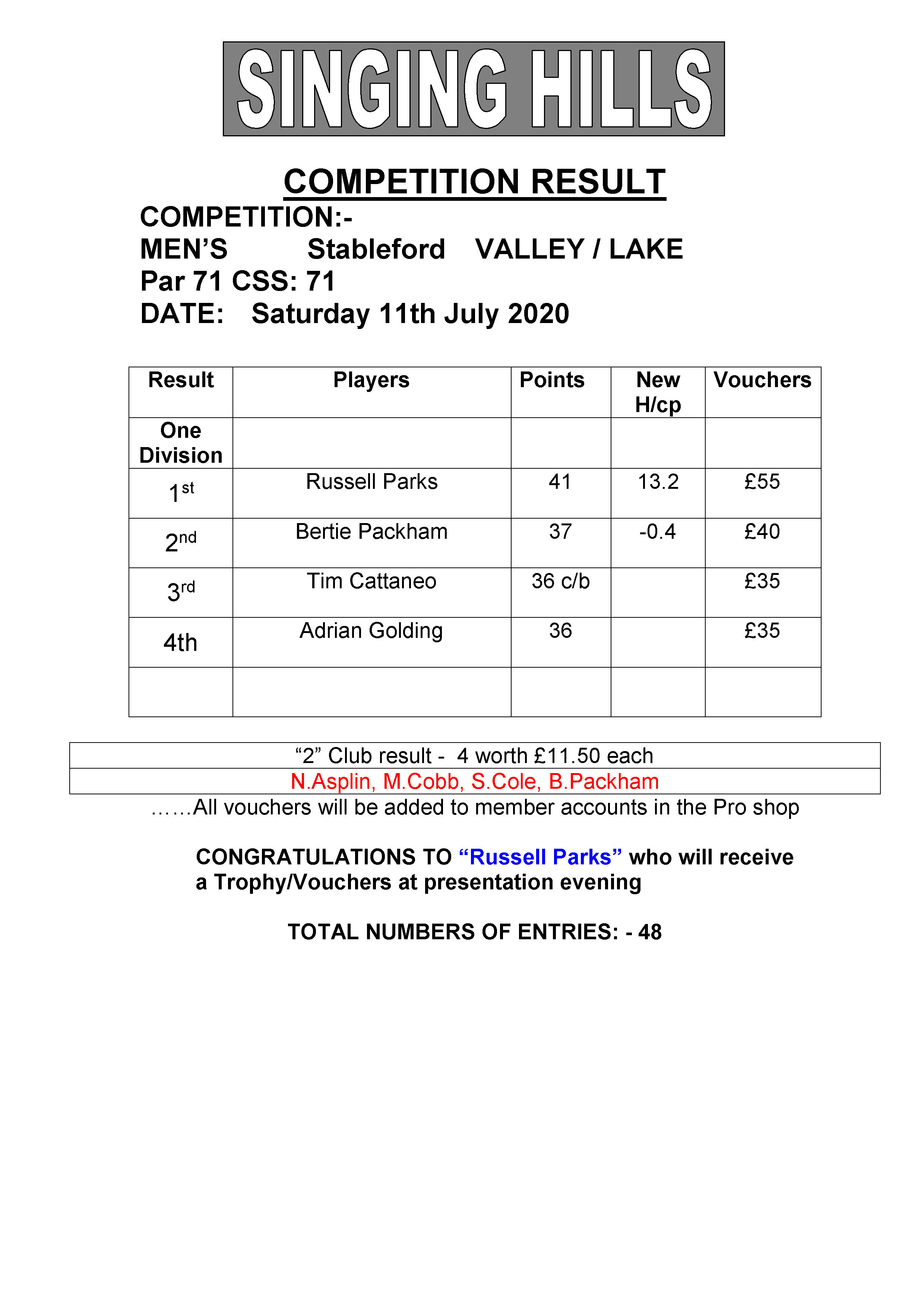 Mens July stableford 110720 result