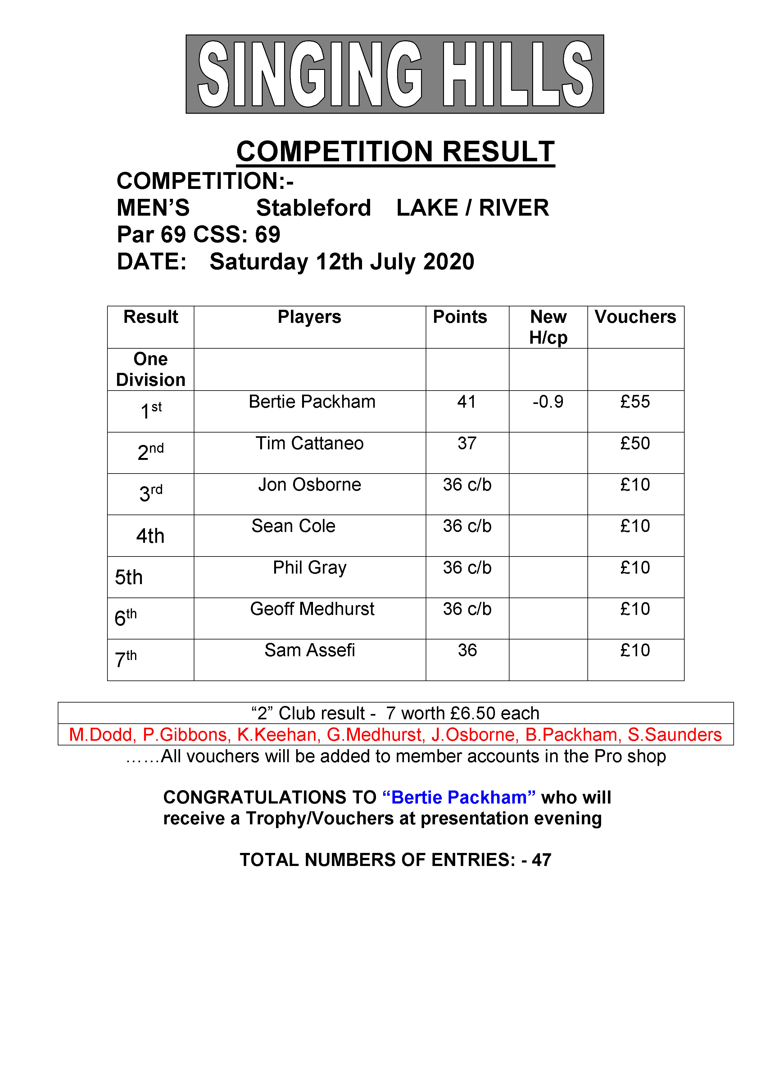 Mens July stableford 120720 result