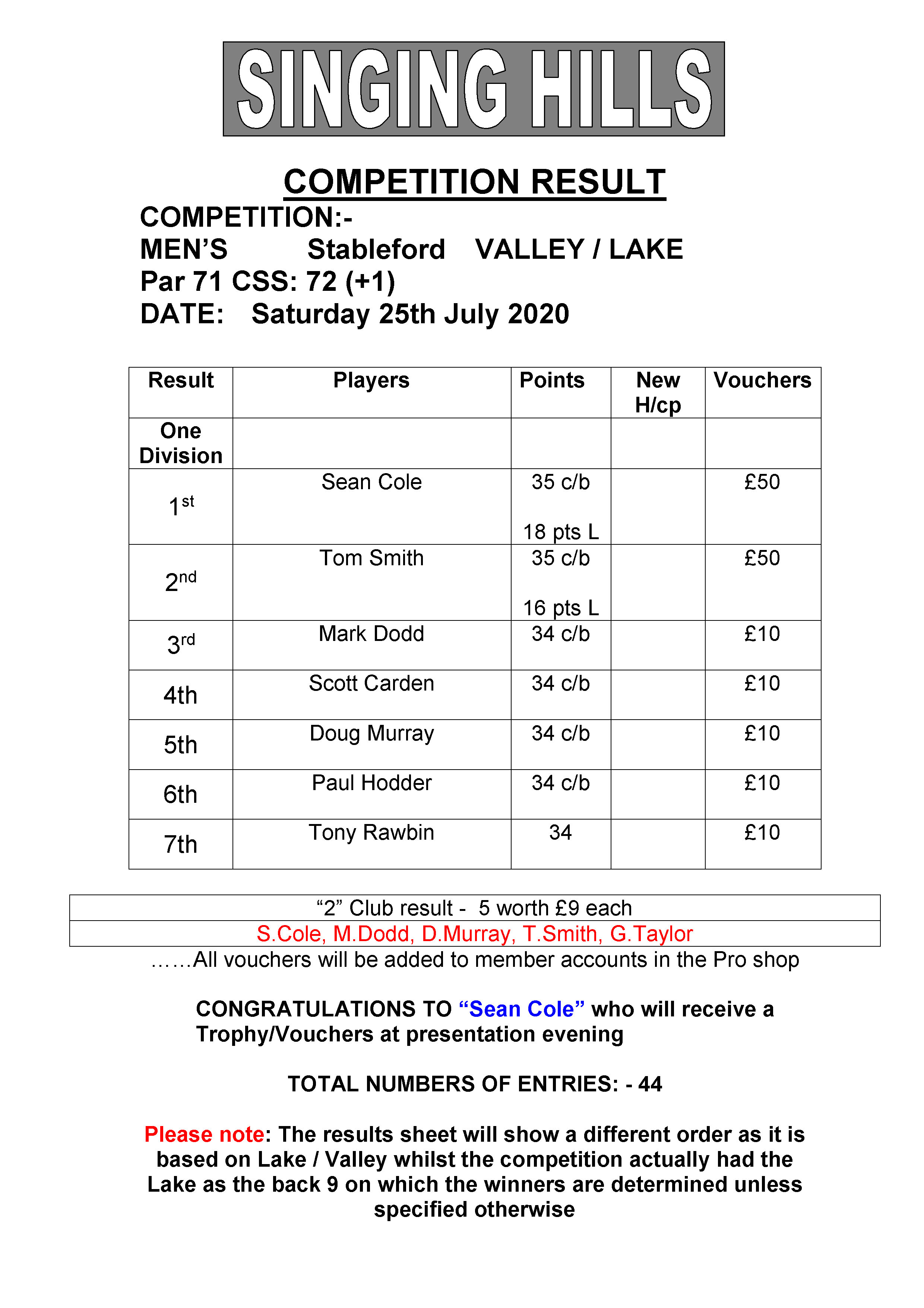 Mens July stableford 250720 result
