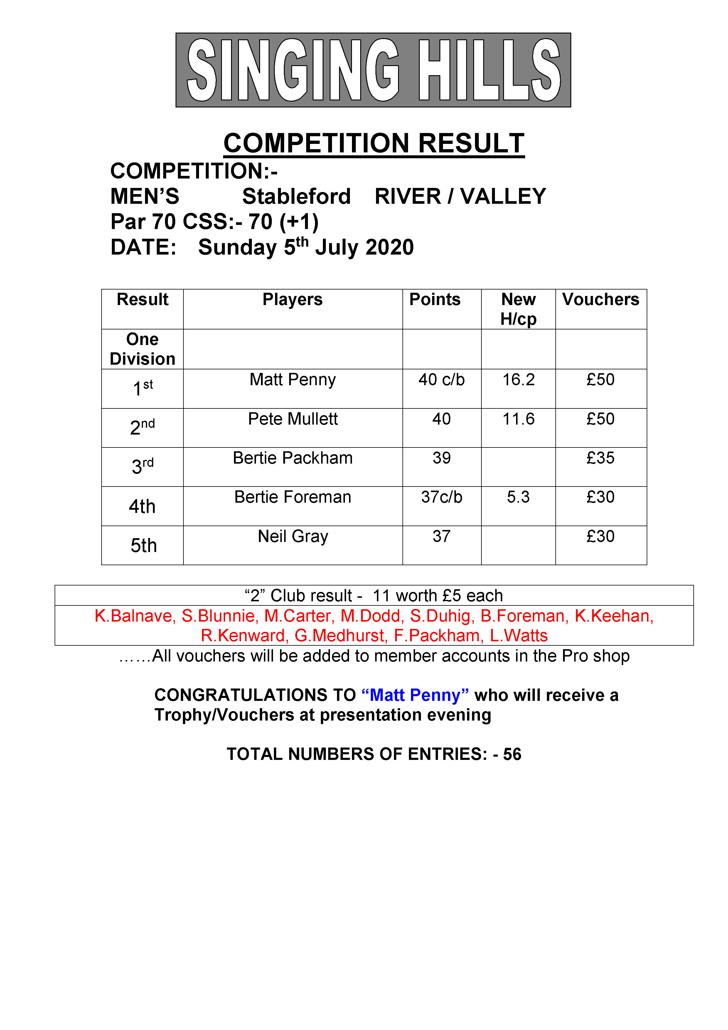 Mens June stableford 050720 result