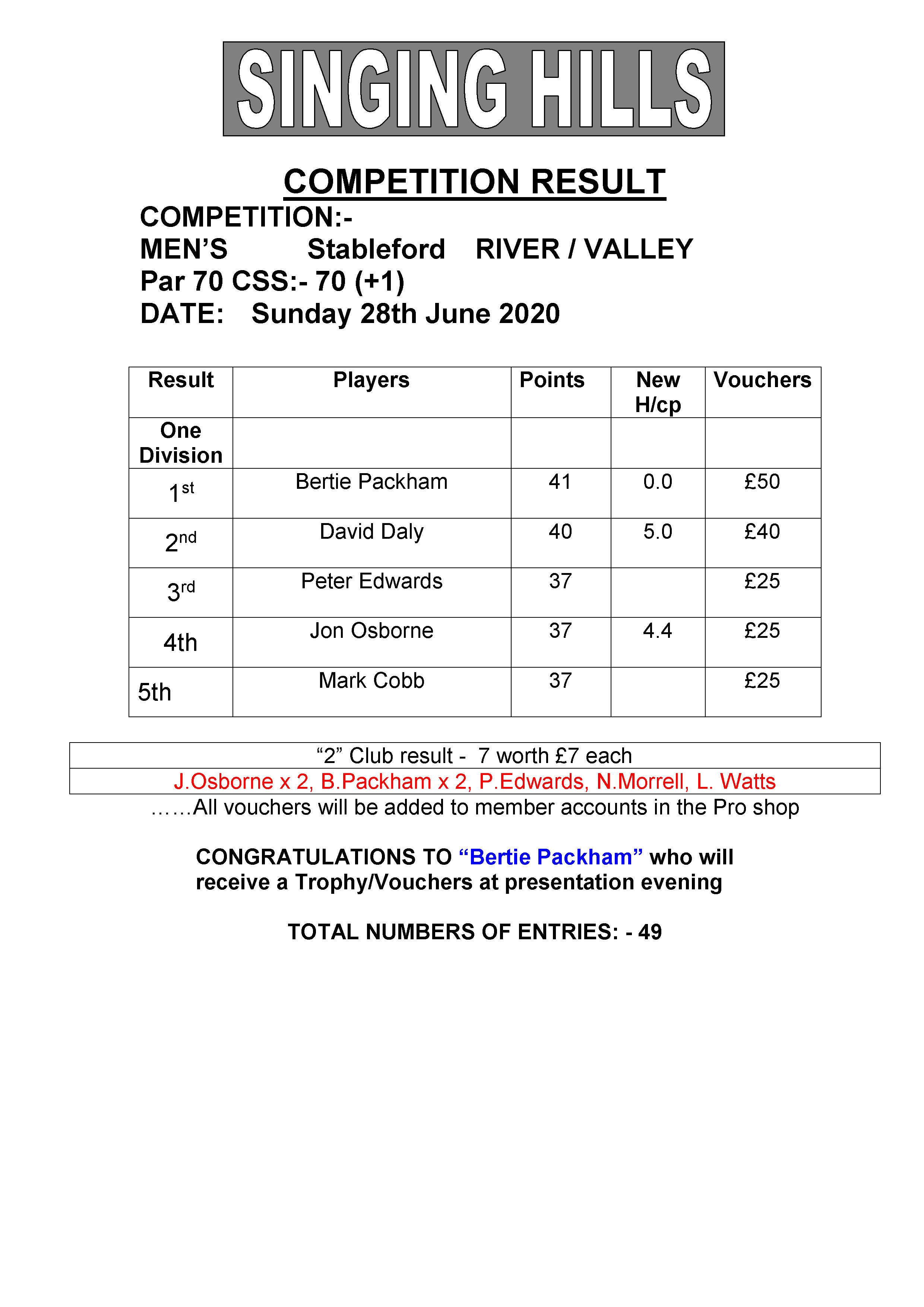 Mens June stableford 280620 result
