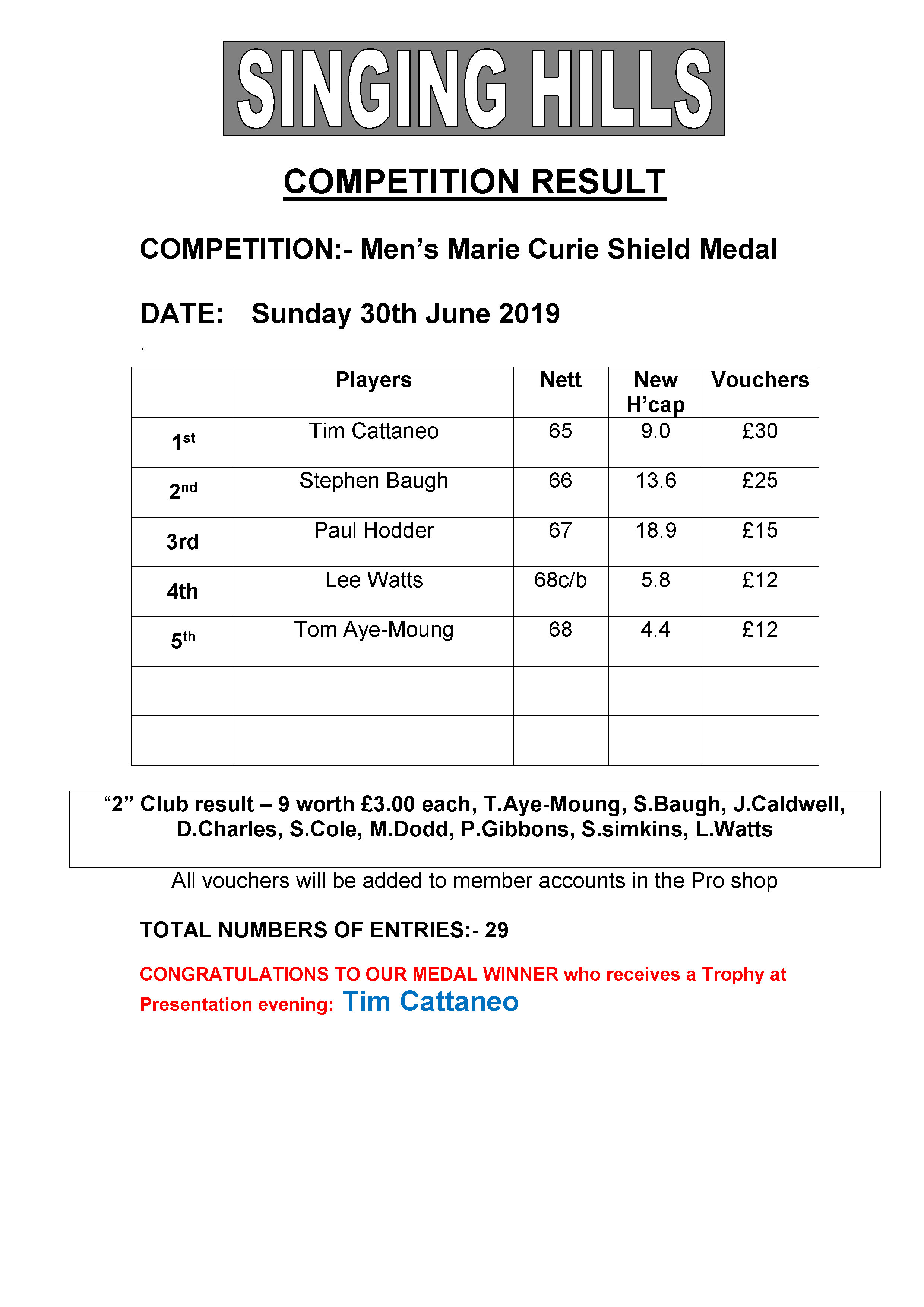 Mens Marie Curie Shield 2019 June Results