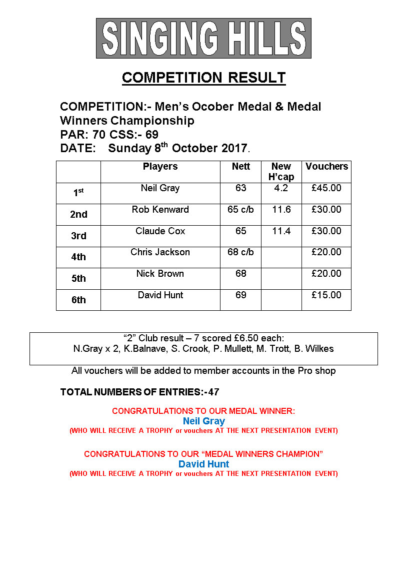 Mens October Medal Medal Winners 2017Results