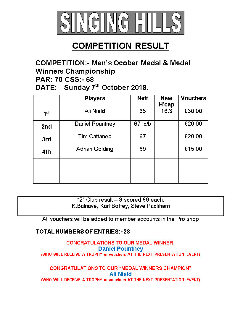 Mens October Medal Medal Winners 2018Results