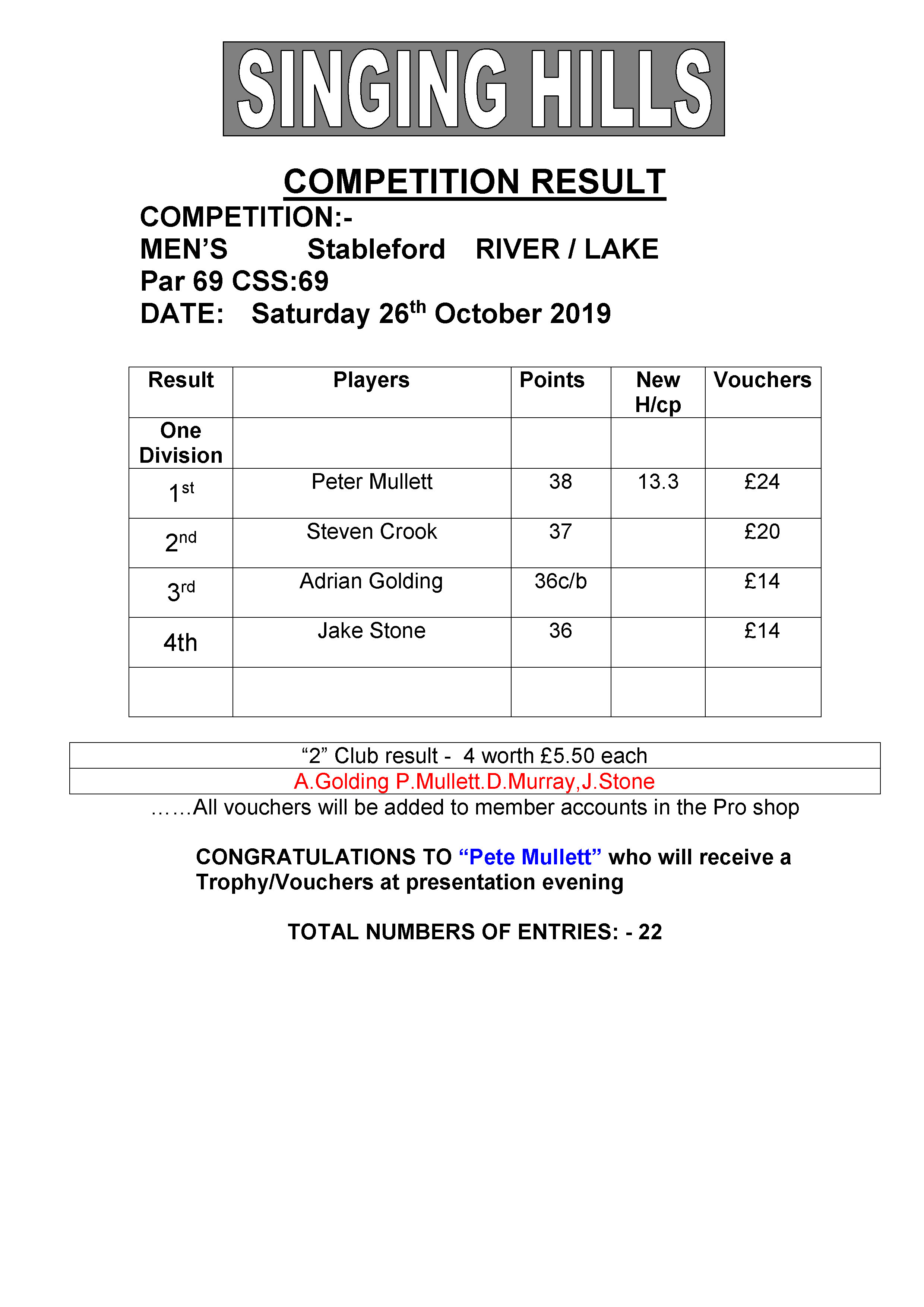 Mens October stableford 261019 result2