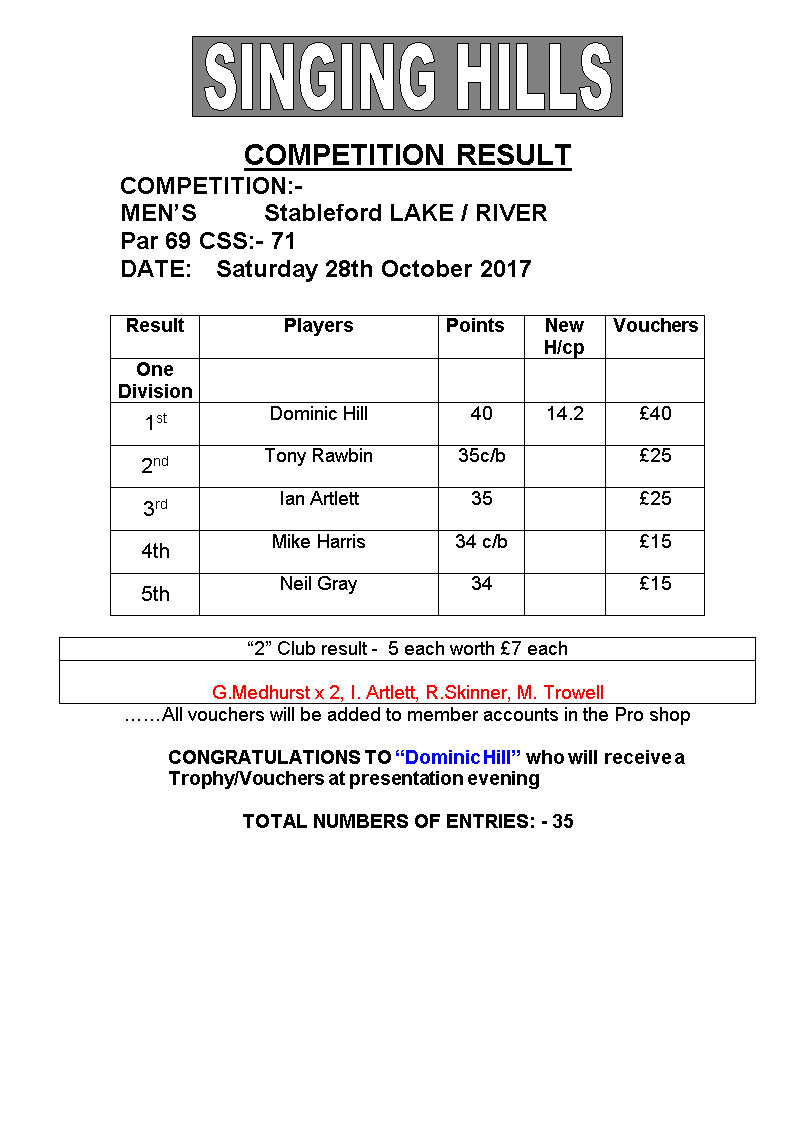 Mens October stableford 28102017 result