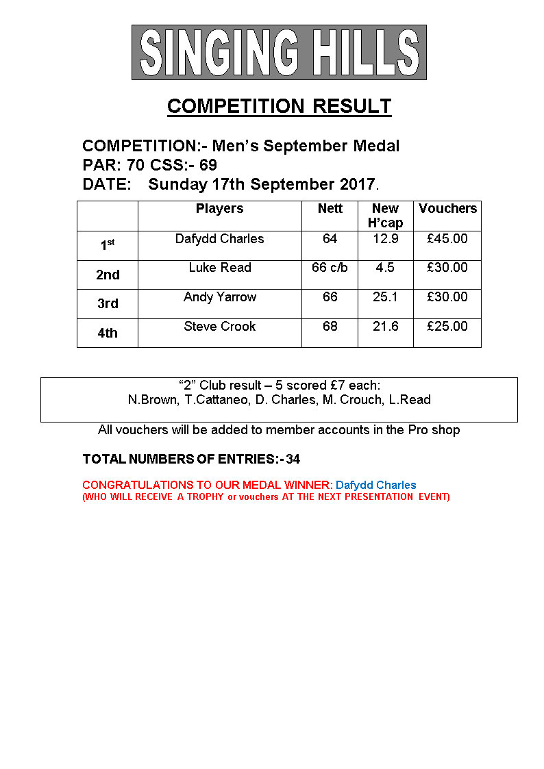 Mens September Medal 2017Results