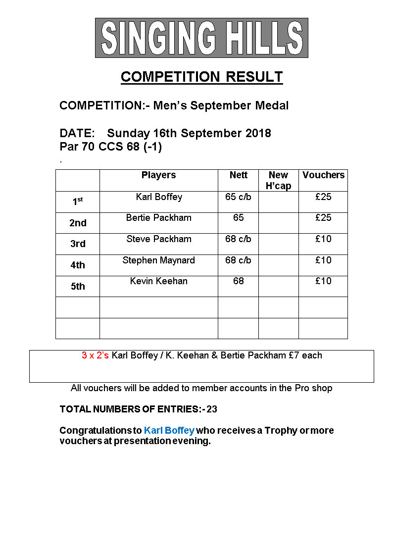 Mens September Medal Results 2018