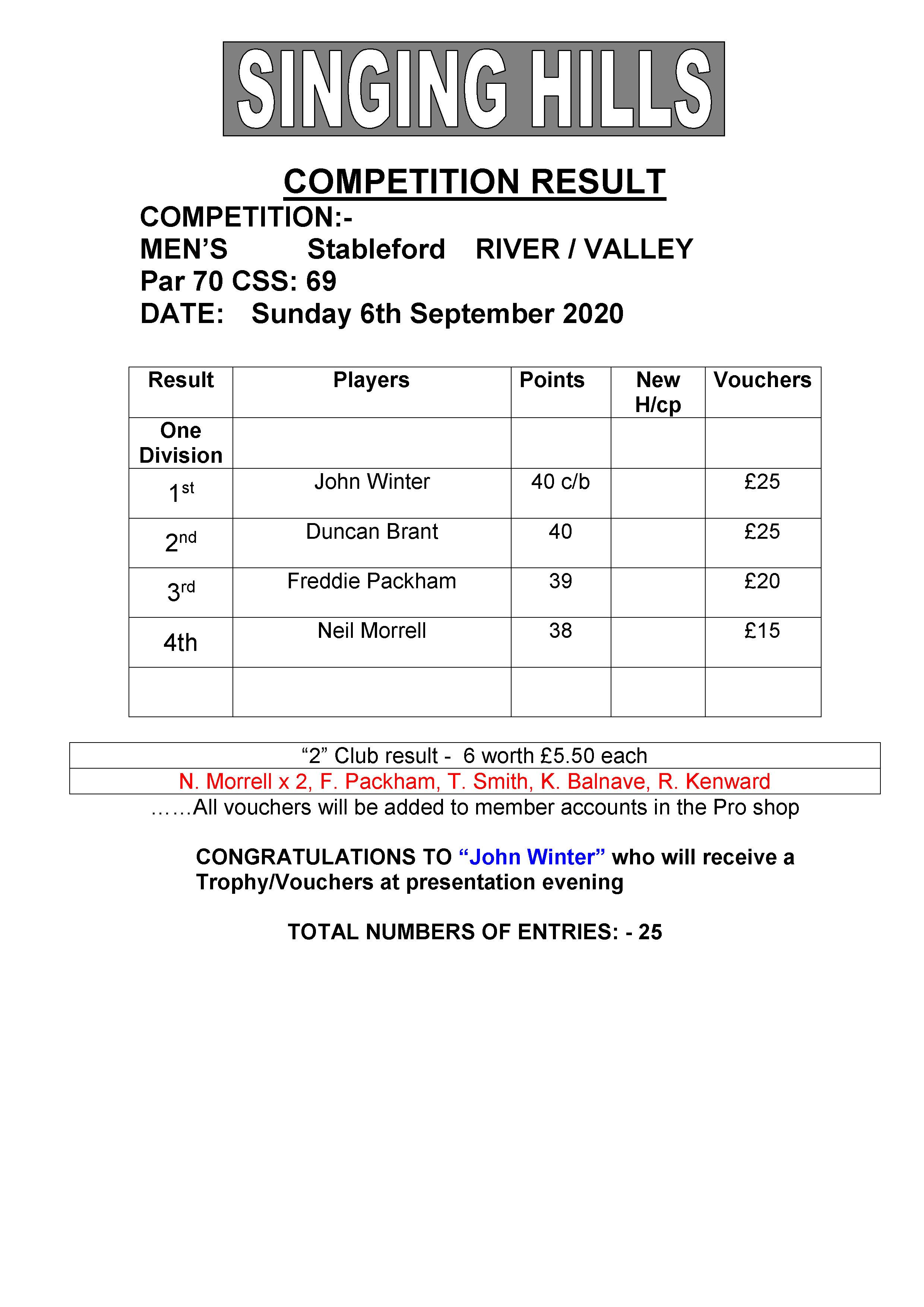 Mens September stableford 060920