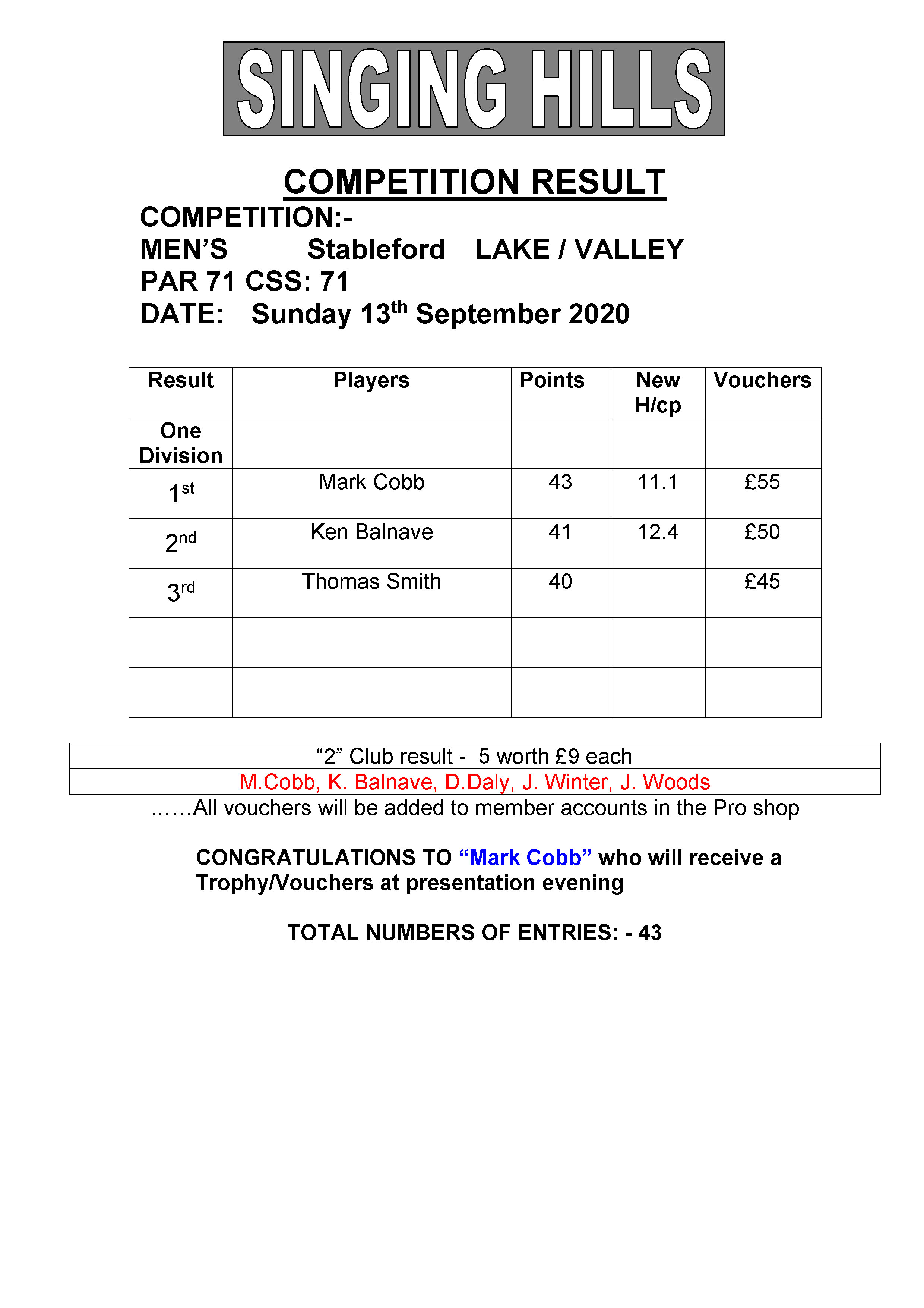 Mens September stableford 130920 result