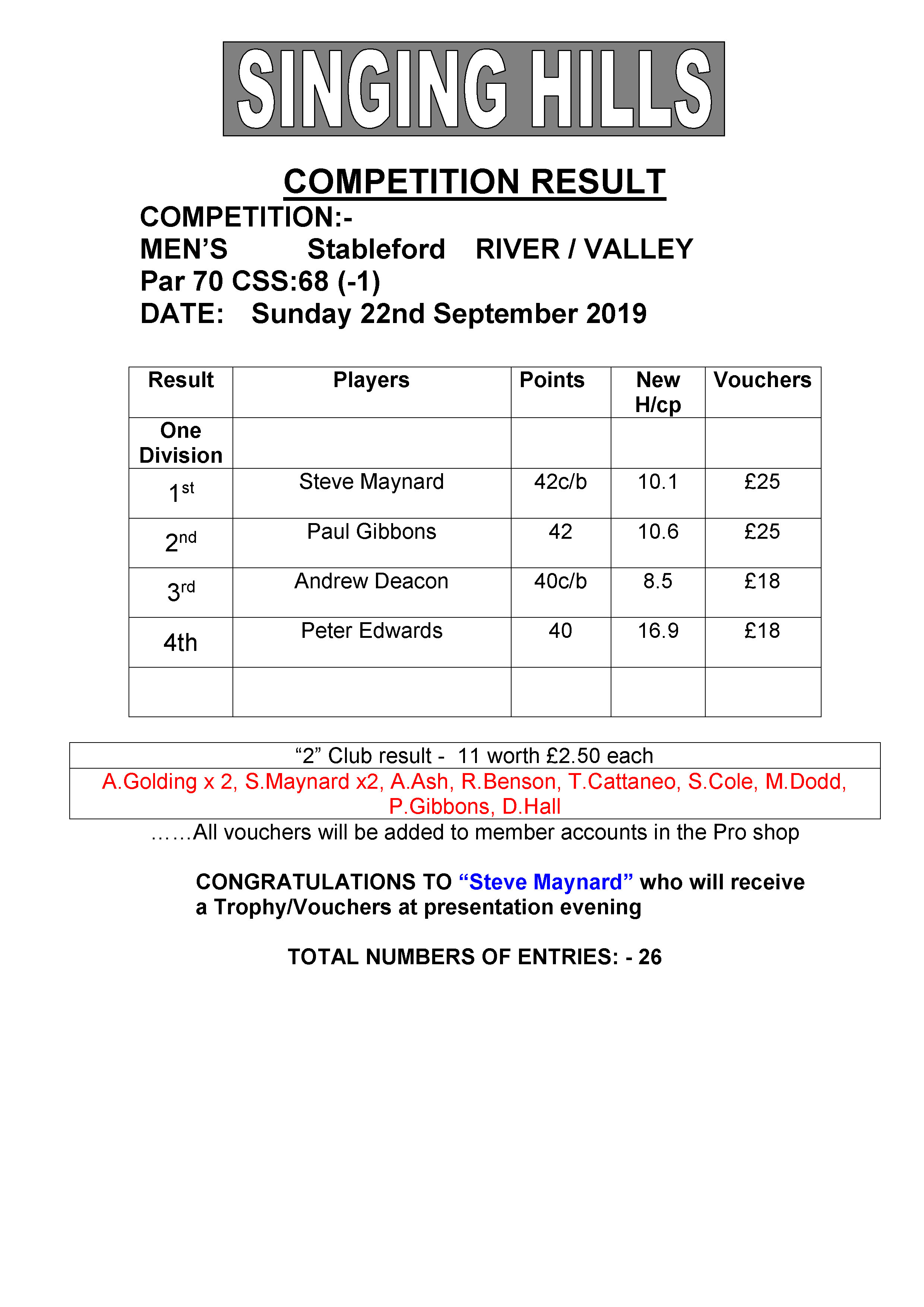 Mens September stableford 220919 result