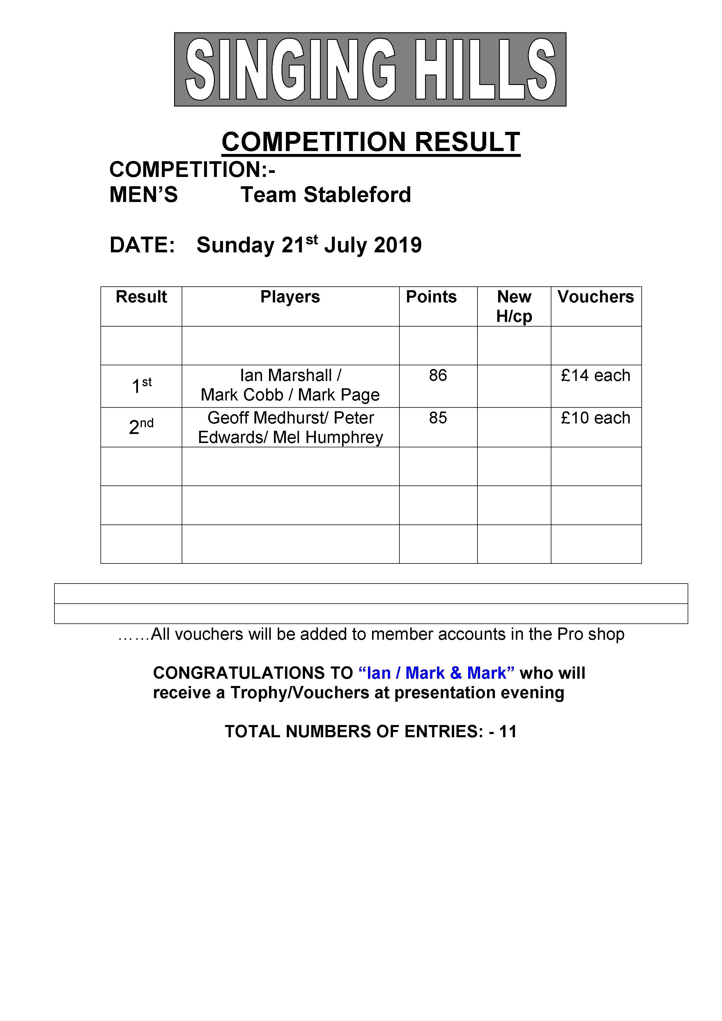 Mens Team stableford 2019 result