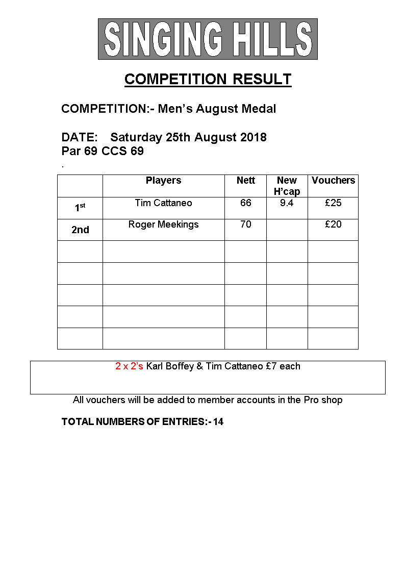 Mens august Medal Results 2018