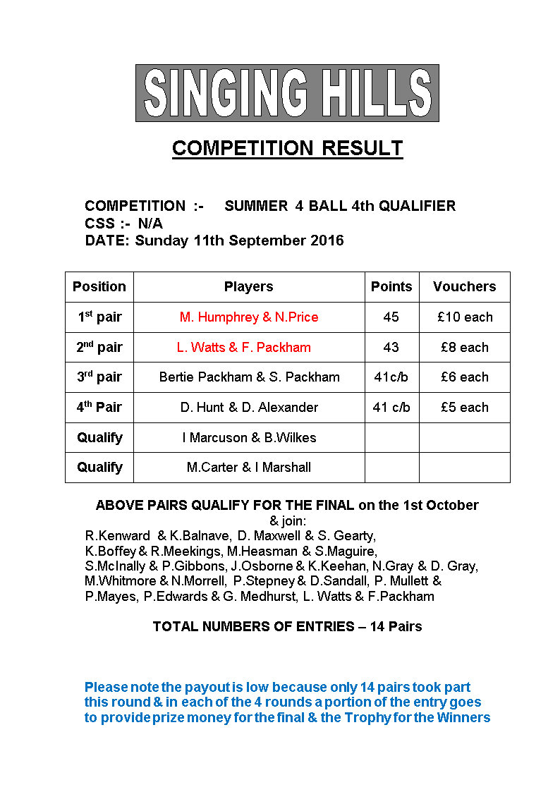SUMMER FOURBALL 2016 round4Results