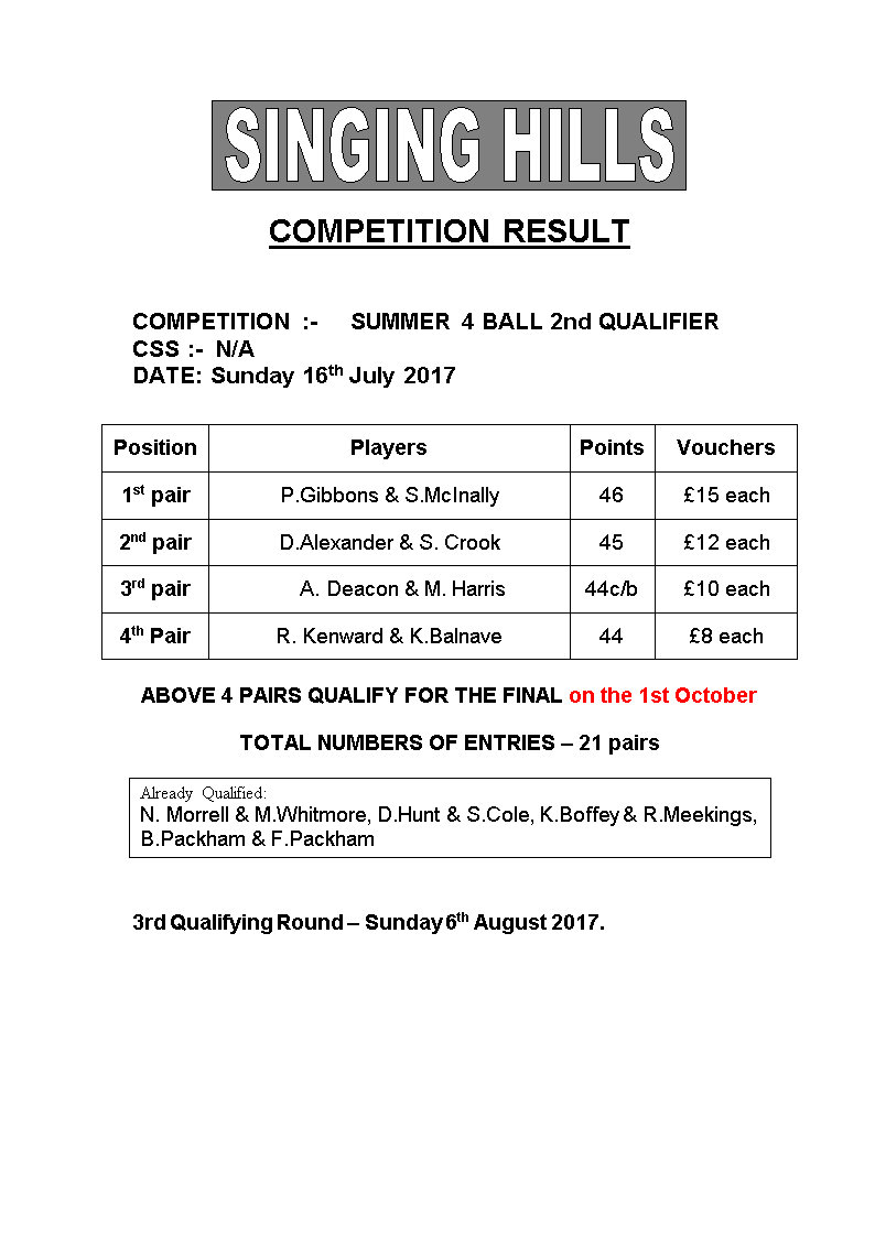 SUMMER FOURBALL 2017 round2Results