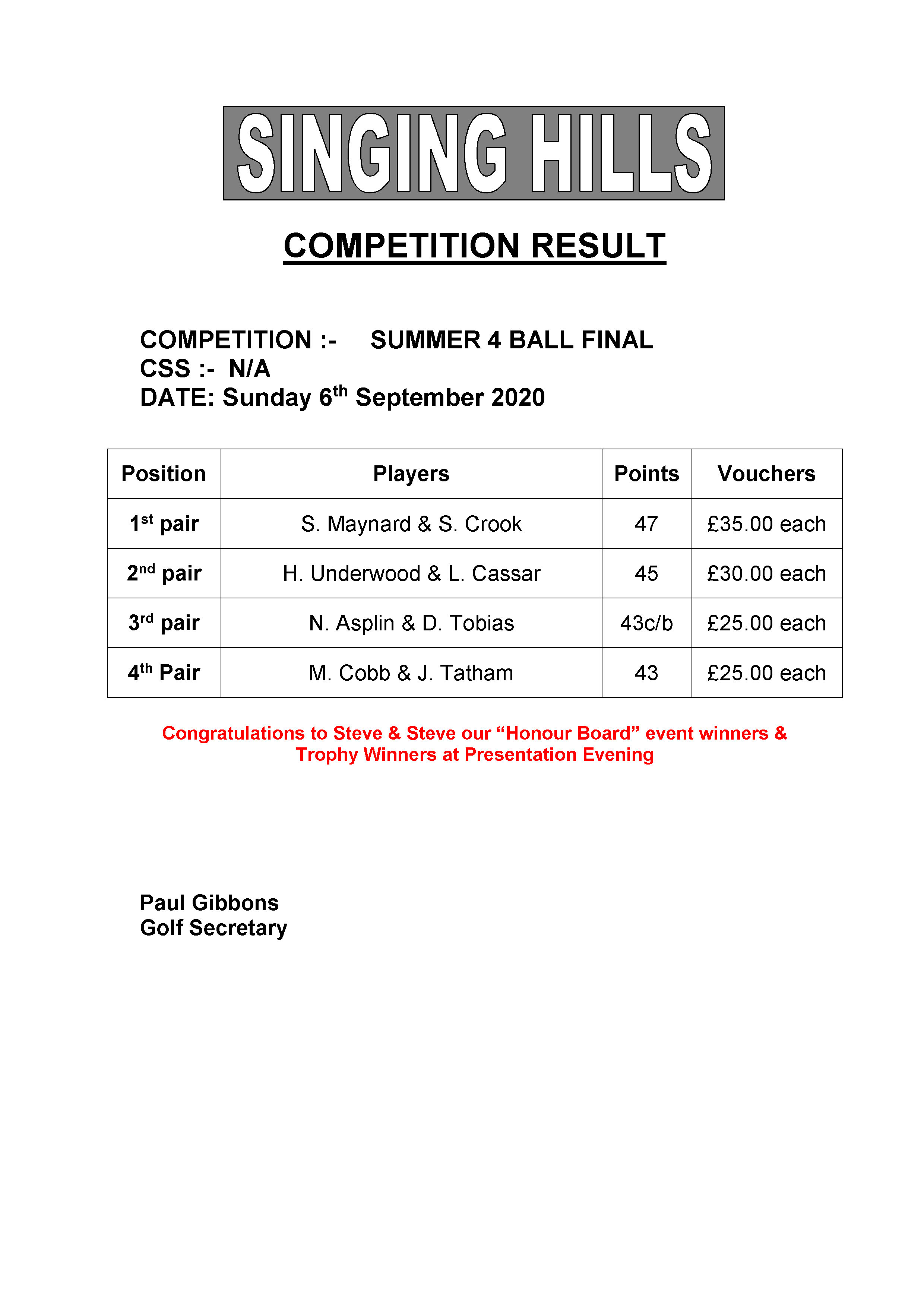 SUMMER FOURBALL 2020 Final Results