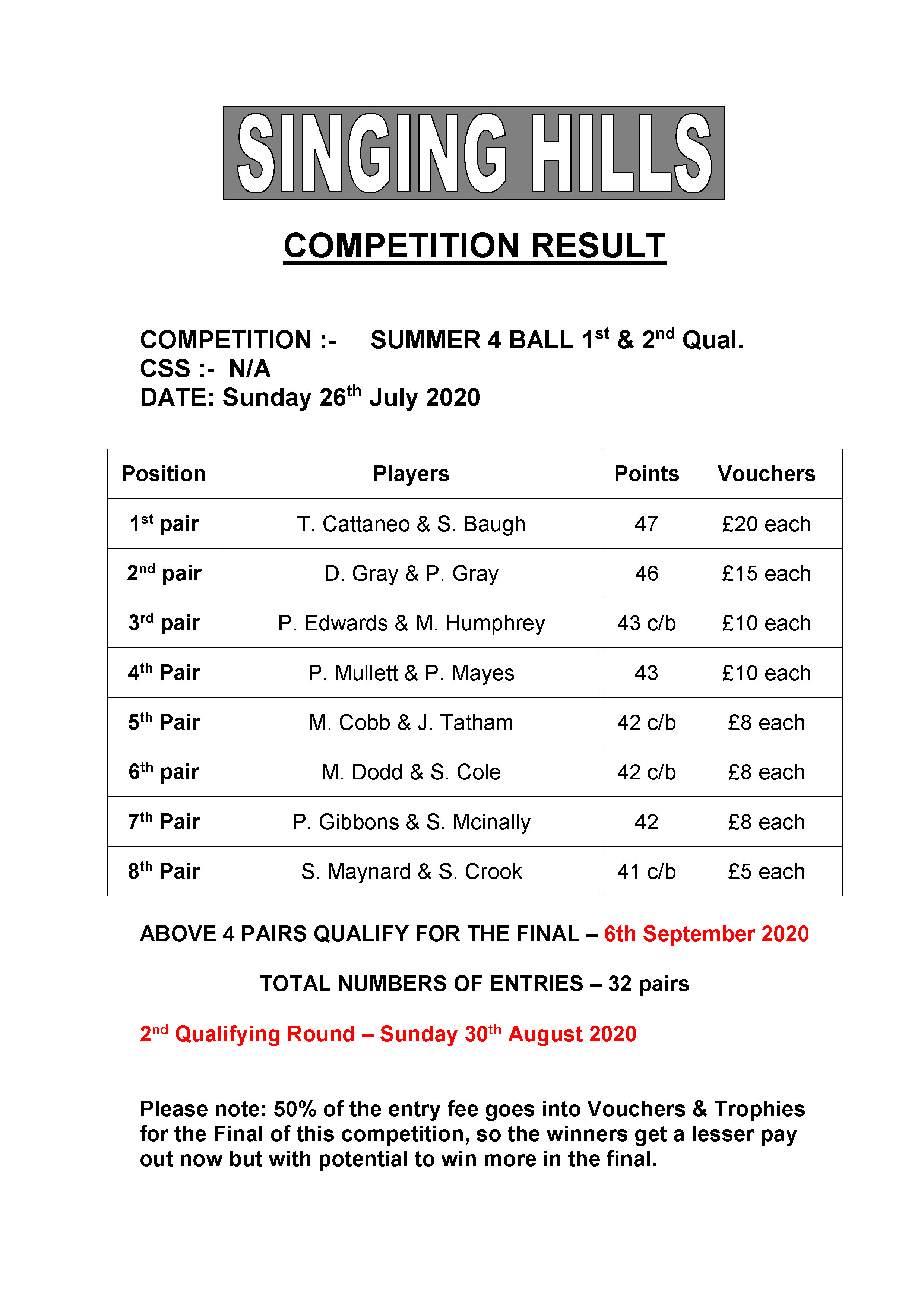 SUMMER FOURBALL 2020 round12Results2