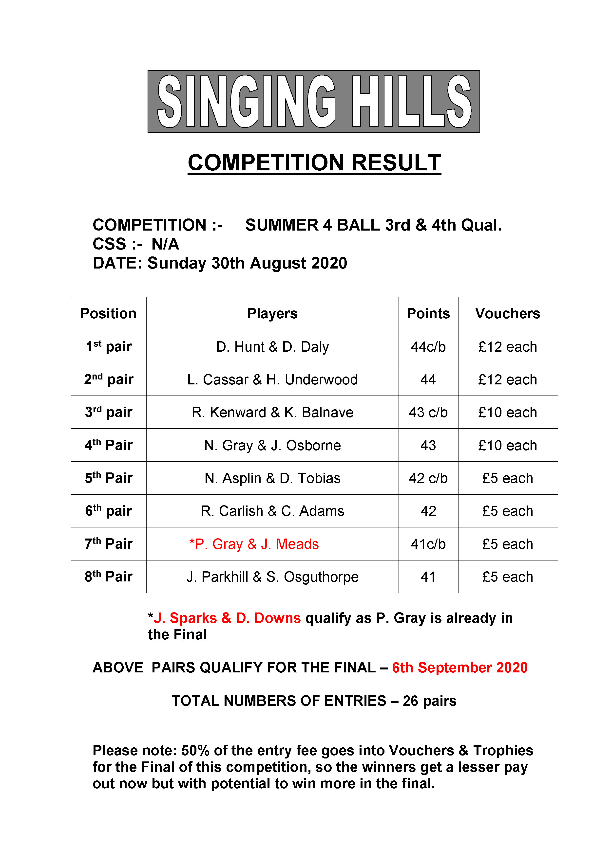 SUMMER FOURBALL 2020 round34Results