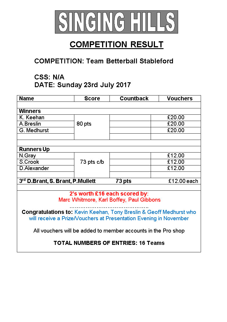 Three MAN Betterball sford July 2017results