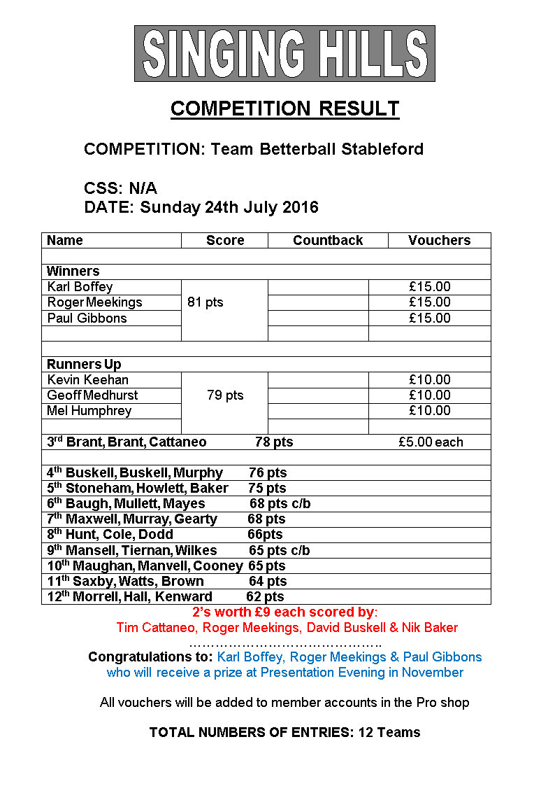 Three MAN Betterball sford July results