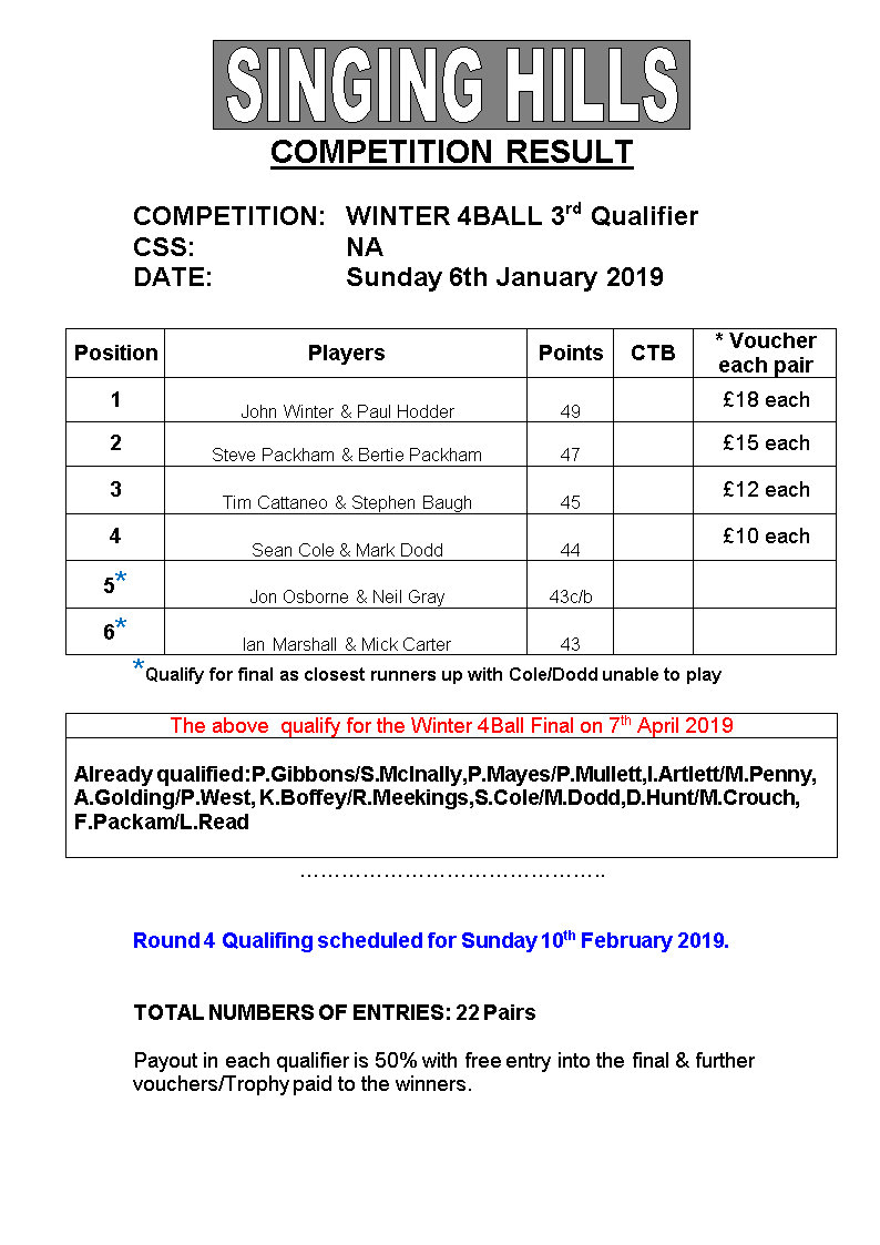 Winter 4 Ball 201819 3rdQualResults 060119