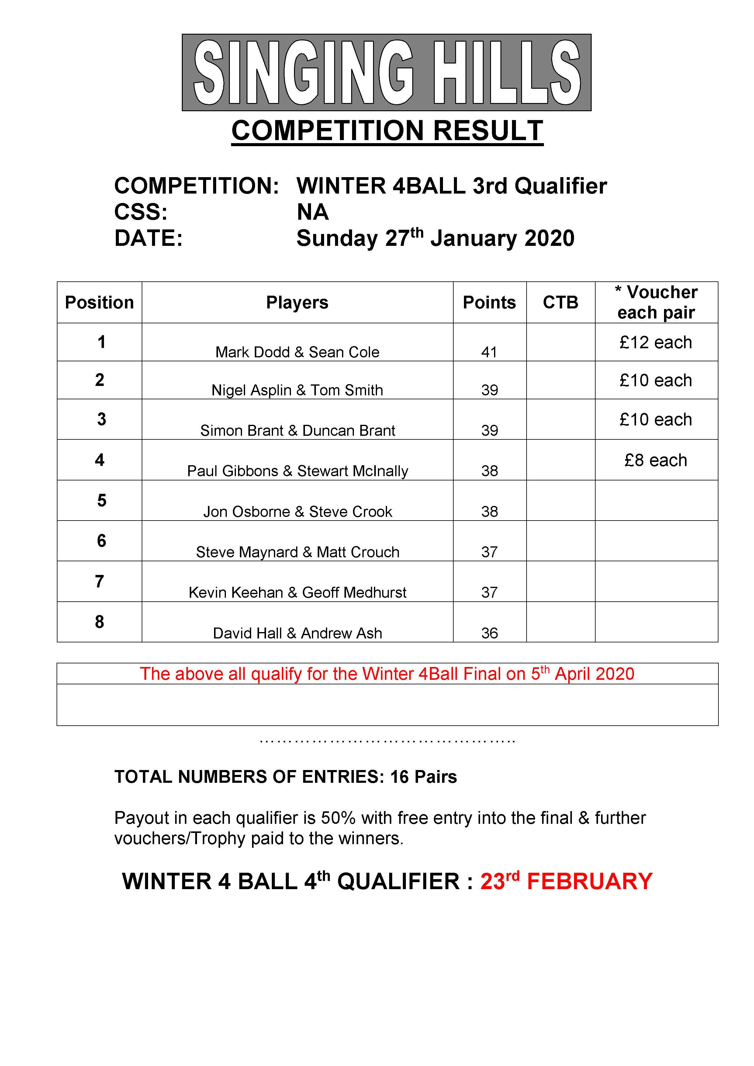 Winter 4 Ball 3rd qual result 270120