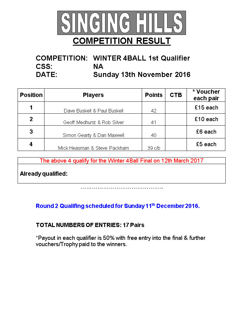 Winter 4 Balll 201617 1stQualResults